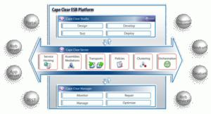The Cape Clear ESB enables rich integration between Workday and other business solutions. By leveraging Cape Clear, Workday can offer both packaged and custom integrations that can be designed and deployed much more quickly than on-premise approaches.