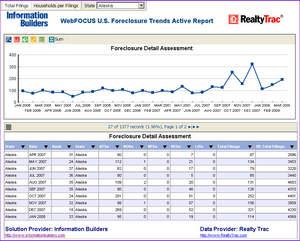 WebFOCUS U.S. Foreclosure Trends Active Report