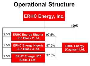 ERHC will implement its existing operational structure with asset-specific subsidiaries, which has legal, operational and risk diversification benefits.