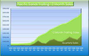 Pacific Sands, Inc. (OTCBB: PFSD), a cutting edge environmental products development, production and marketing company, has reflected 15 consecutive quarters of same quarter sales growth. The Company's flagship ecoone(R) line of 'low chem' earth, health and kid friendly pool and spa treatment products were cited as one of the top 50 industry products to watch for 2008 by Pool and Spa News.