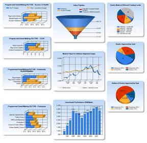 how to create kpi dashboard in sharepoint 2007