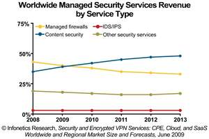 Web service security research papers