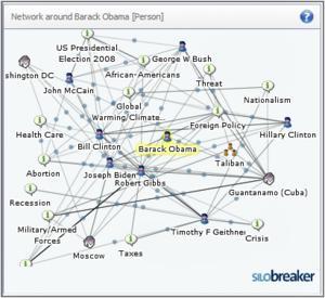 Silobreaker 'Network' Widget for search terms Barack Obama