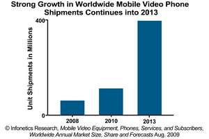 Mobile video phone forecast chart