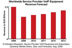 Infonetics Research Service Provider VoIP Equipment Revenue Forecast