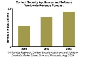 Infonetics Research Content Security Software and Appliances Revenue Forecast
