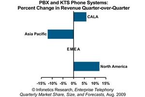 Infonetics Research IP and TDM PBX/KTS Phone System Revenue by Region