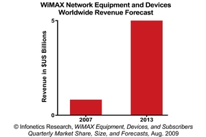 Infonetics Research WiMAX Forecast
