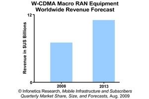 Infonetics Research W-CDMA RAN Mobile Equipment Revenue Forecast