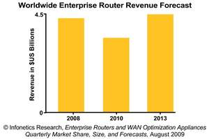 Infonetics Research Enterprise Router Revenue Forecast