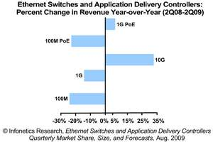 Infonetics Research Ethernet Switch and Application Delivery Controller Chart