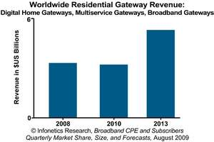 Infonetics Research Residential Gateway Revenue Forecast