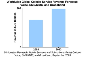 Infonetics Research Mobile Services Revenue Forecast