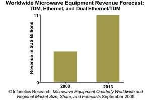 Infonetics Research Microwave Equipment Revenue Forecast