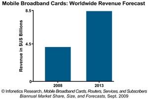 Infonetics Research Mobile Broadband Card Revenue Forecast