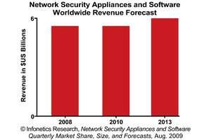 Infonetics Research Network Security Vendor Revenue Forecast