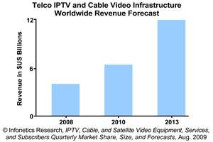 Infonetics Research IPTV and Cable Video Infrastructure Revenue Forecast