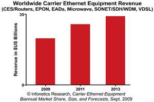 Infonetics Research Carrier Ethernet Equipment Revenue Forecast