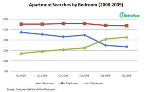 Apartment Serach Data by Bedroom 2008-2009