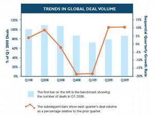 IntraLinks(R) Deal Flow Indicator and Trends in Global Deal Volume