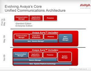 Evolution of Avaya Aura(TM) with Avaya Aura System Platform