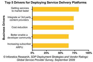 Infonetics Research: Business Drivers for Deploying Service Delivery Platforms
