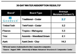 30-Day Water Absorption Results