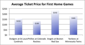 FanSnap: MLB Playoff Ticket Prices