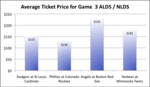 Average ticket prices for MLB ALDS / NLDS Game 3s