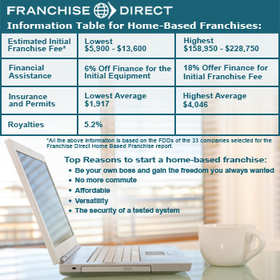 FranchiseDirect.com - Infographic