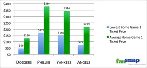 Ticket prices for the first ALCS and NLCS home game for the Yankees, Phillies, Angels and Dodgers