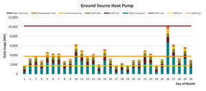 The WaterFurnace Synergy 3D ground source heat pump will help homeowners save up to 70 percent on utility bills.