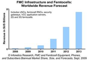 Infonetics Research FMC and Femtocell Equipment Revenue Forecast