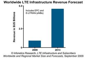 Infonetics Research LTE Infrastructure Revenue Forecast