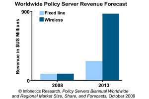 Infonetics Research Policy Server Software Market Forecast