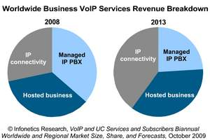 Infonetics Research Business VoIP Services Revenue Breakdown