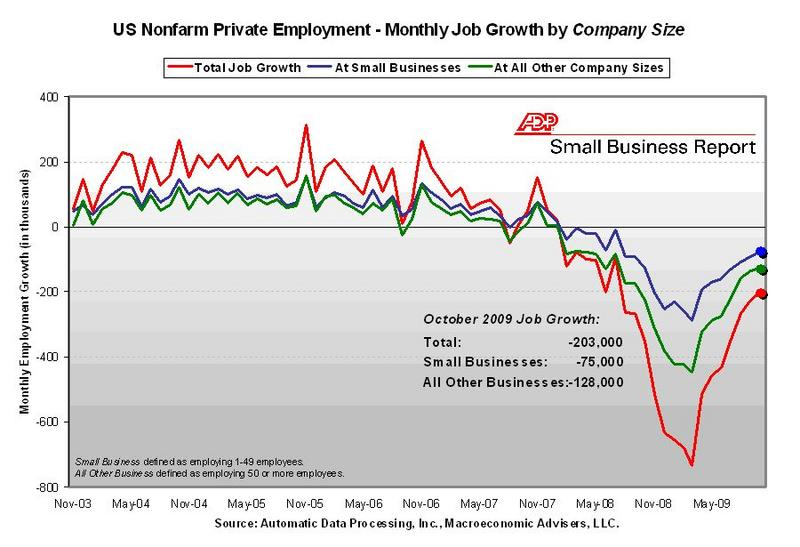ADP by business
