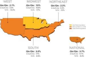 National/Four Region Market Overview (Sept. 26, 2008 - Oct. 25, 2009)