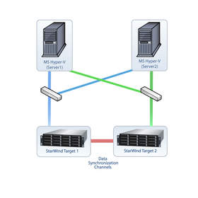 Synchronous Mirroring with Automatic Failover and Failback.