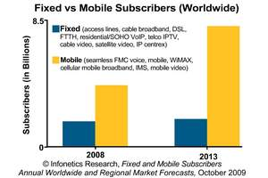 Infonetics Research Mobile and Fixed Subscribers Forecast