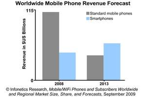 Infonetics Research Mobile Phone Forecast: Standard vs Smartphones