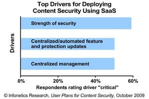 Infonetics Research: Drivers for Deploying Content Security Using SaaS