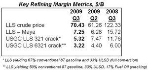 Key Refining Margin Metrics