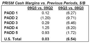 Current Margins Versus Previous Periods