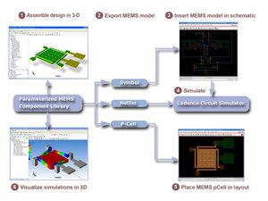 MEMS+ custom mems design flow
