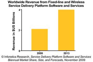 Infonetics Research Service Delivery Platform Software and Services Revenue Forecast