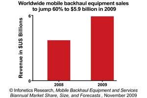 Infonetics Research Mobile Backhaul Equipment Forecast