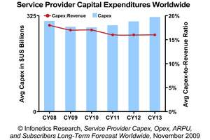 Infonetics Research Telecom Carrier Capital Expenditures Forecast