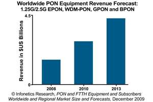 Infonetics Research PON Equipment Revenue Forecast