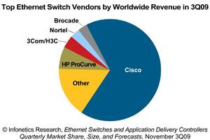 Infonetics Research: Top Ethernet Switch Vendors